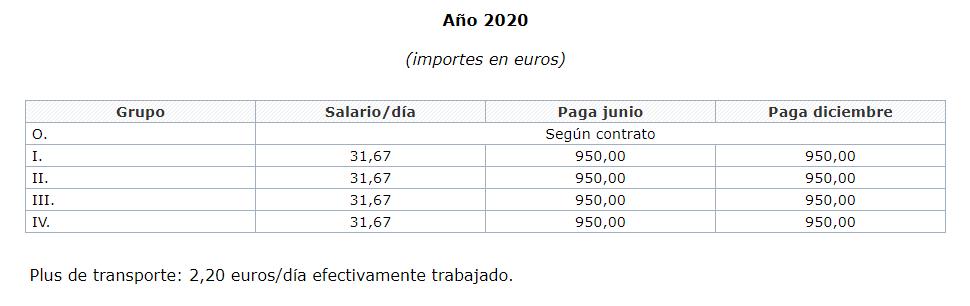 Tablas salariales para peluquería en España año 2020